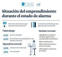 Nuevo informe GEM: 'Impacto sobre el emprendimiento de la crisis Covid-19'